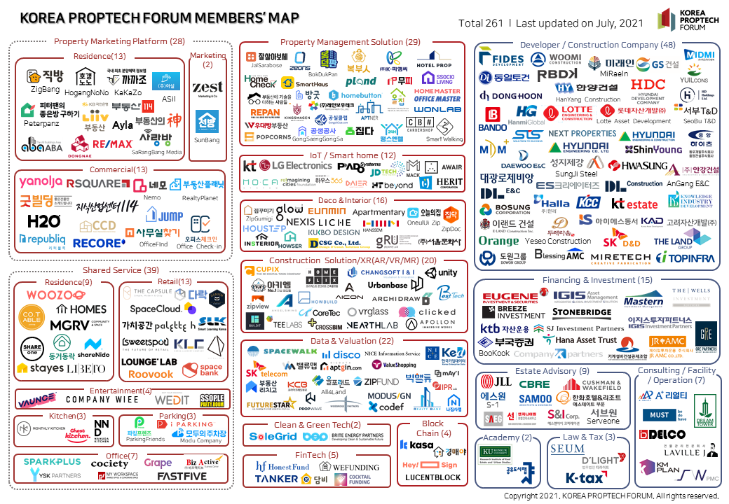 proptech map